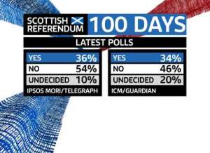 The Poll when we had 100 days to go!