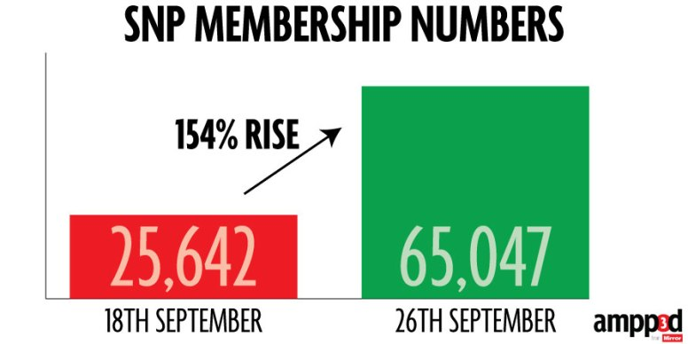 These new members now make the party the THIRD largest political party in the UK.
