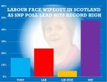 Labour facing electoral wipe out in Scotland as support for the SNP surges to record high