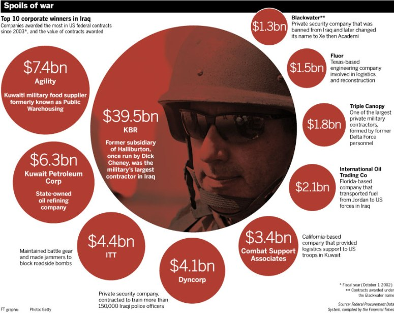 This is what War does, it makes the greedy and people in power money. We are being ruled by greedy people who will kill their own to gain money.
