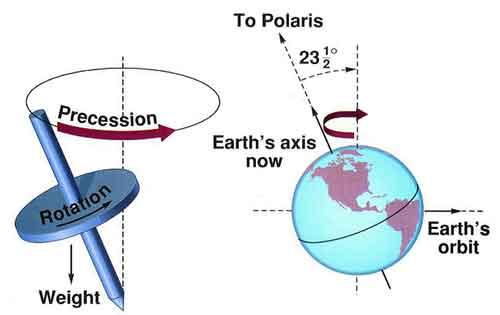 This is how the Earth moves on it's Axiz