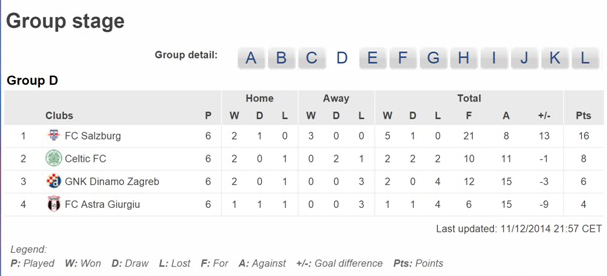 FINAL GROUP D STANDINGS - LAST 32 HERE WE COME
